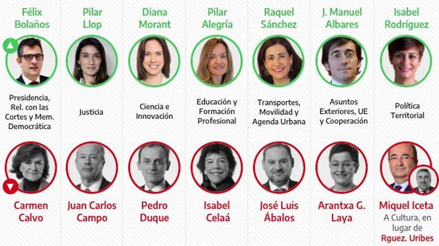 Las claves del nuevo Gobierno de Pedro Sánchez