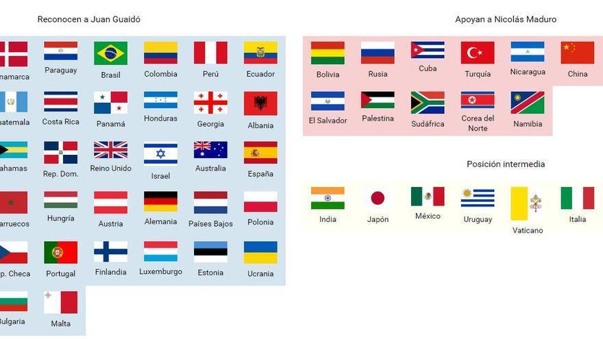 Gráfico de países que reconocen a Guaidó, que apoyan a Maduro o que mantienen una posición intermedia.