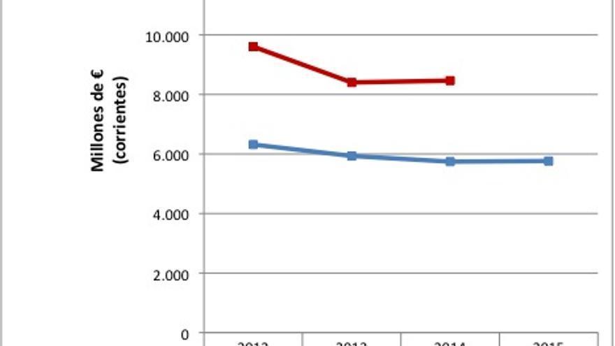 Ministerio de Defensa:  Variación entre presupuesto inicial y final.