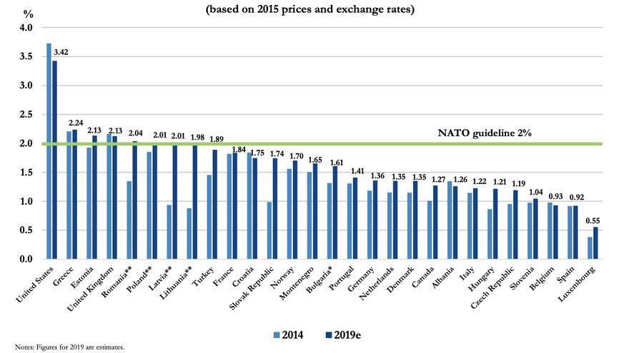 Evolución del gasto militar en los países de la OTAN