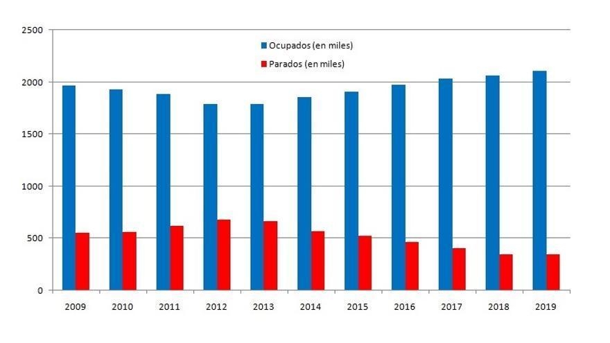 Evolución de la EPA en la Comunitat Valenciana durante los últimos 11 años