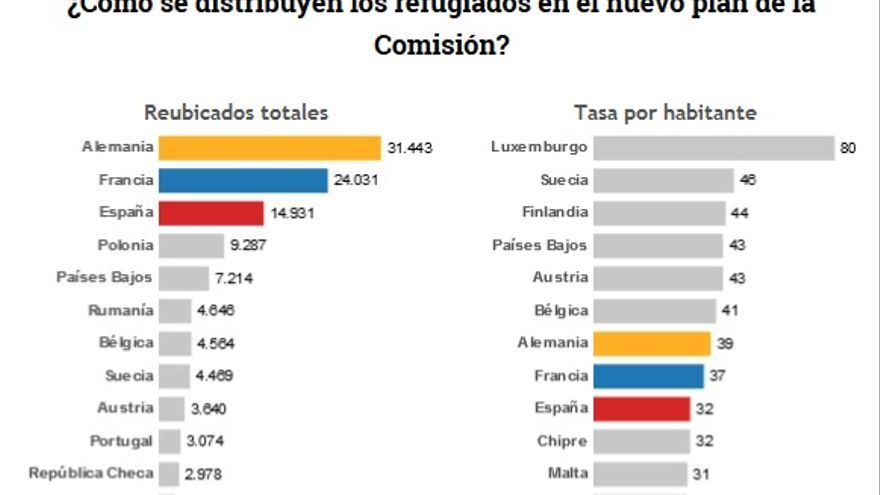 Captura gráficos refugiados