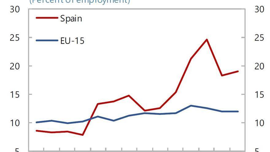 Tasa de pobreza de los trabajadores jóvenes en España y varios países Europeos.