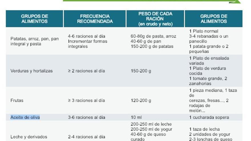 Recomendación del consumo de aceite de oliva de la página web del Ministerio de Sanidad