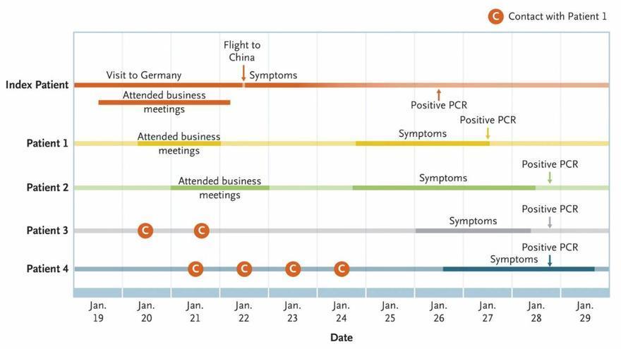 Representación temporal de los contactos del posible caso índice alemán