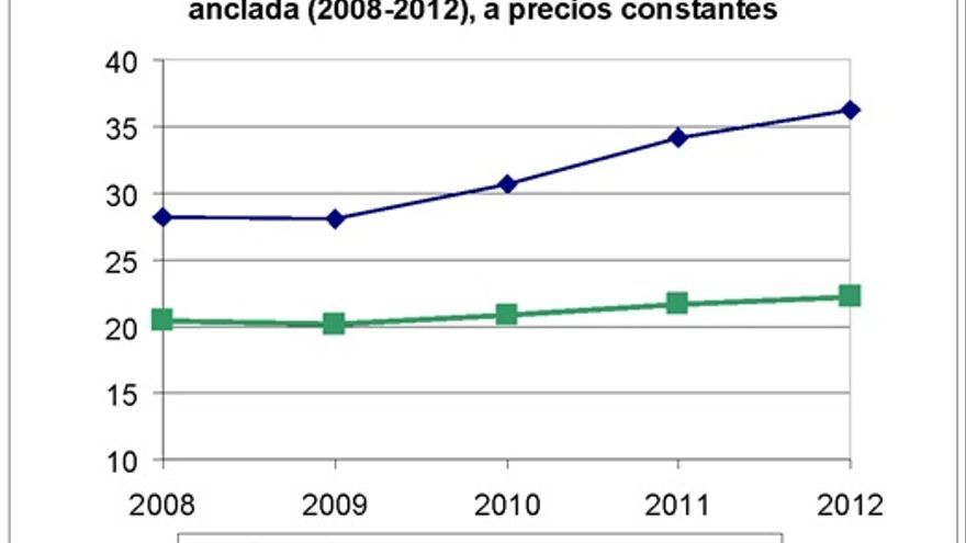Variación de la tasa de riesgo de pobreza infantil (2008-2012)