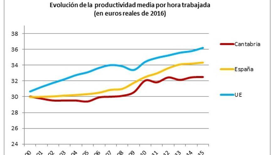 Fuente: elaboración propia a partir de la Contabilidad Regional y Nacional del INE y EUROSTAT