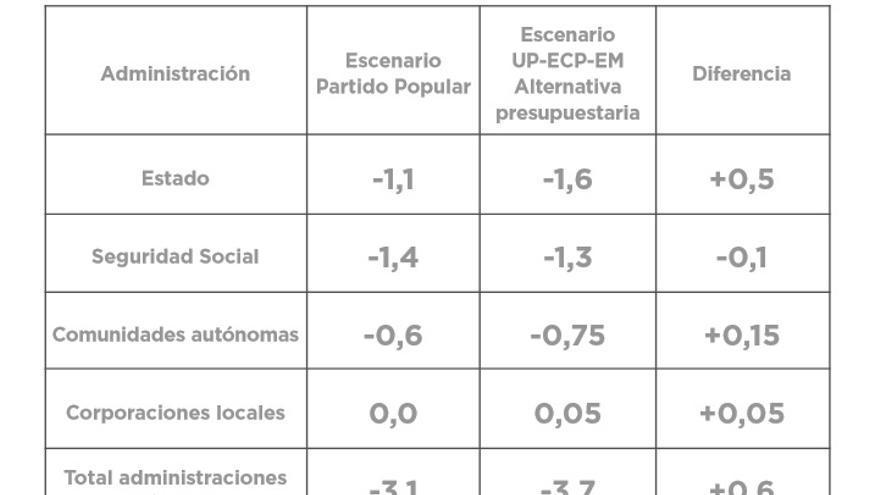 Variaciones de los objetivos de déficit público de las distintas administraciones.