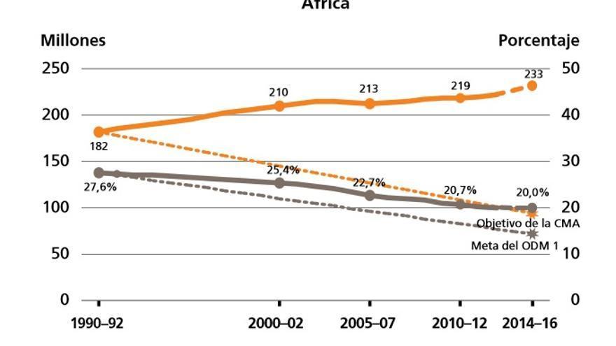 """Gráfico de la evolución del número de personas hambrientas y su prevalencia en la población total. / Informe """"El estado de la inseguridad alimentaria en el mundo 2015""""( Fuente: FAO).."""