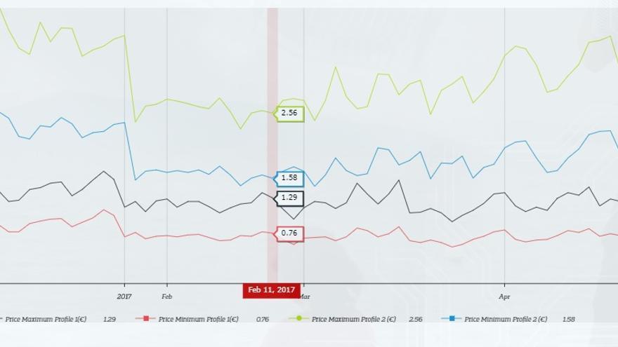 Fluctuación del valor de un click en una publicidad en Facebook de los usuarios suizos hombres interesados en banca online (verde y azul) en comparación con el mismo perfil de usuarios españoles. FDVT
