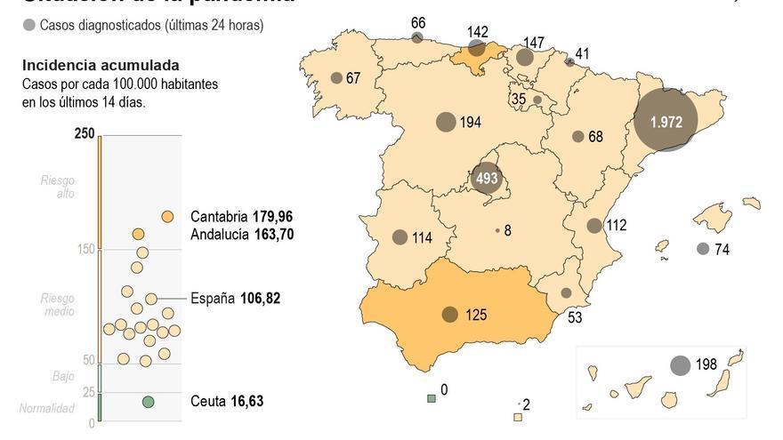 La incidencia sube a 106,8 casos y supera los 250 en jóvenes de 20 a 29