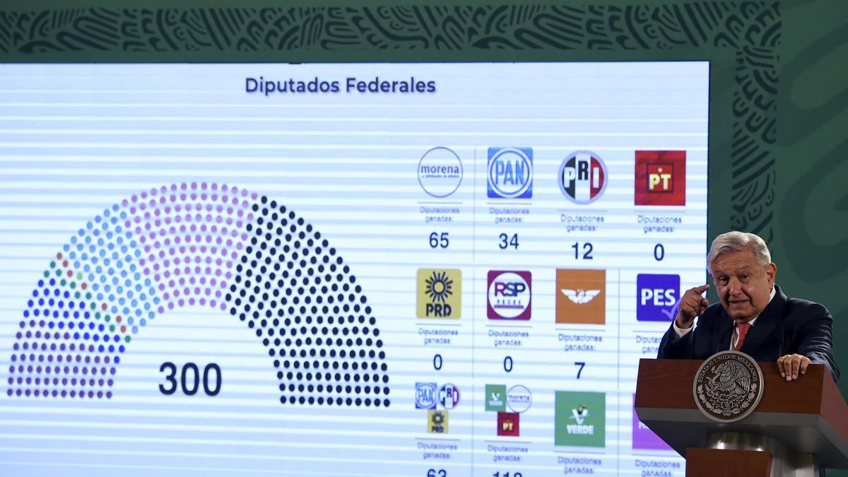 López Obrador pierde escaños en las elecciones en México.