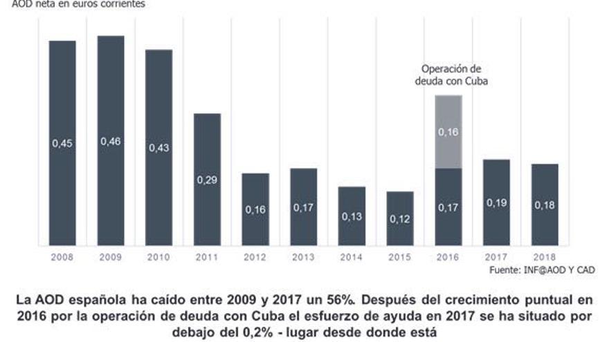 Gráfico de la evolución de la Ayuda Oficial al Desarrollo elaborado por la Coordinadora de ONG para el Desarrollo.