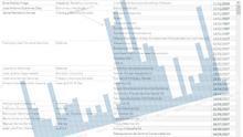 DATOS: Todas las autorizaciones del Gobierno a altos cargos para trabajar en el sector privado desde 2006