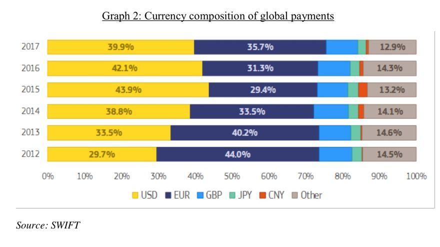 Currency composition of global payments