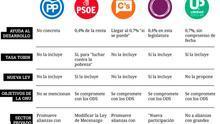 Comparativa de los programas de los principales partidos políticos en materia de cooperación al desarrollo. | Diseño: Belén Picazo.