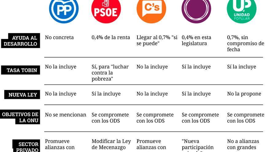 Comparativa de los programas de los principales partidos políticos en materia de cooperación al desarrollo.   Diseño: Belén Picazo.