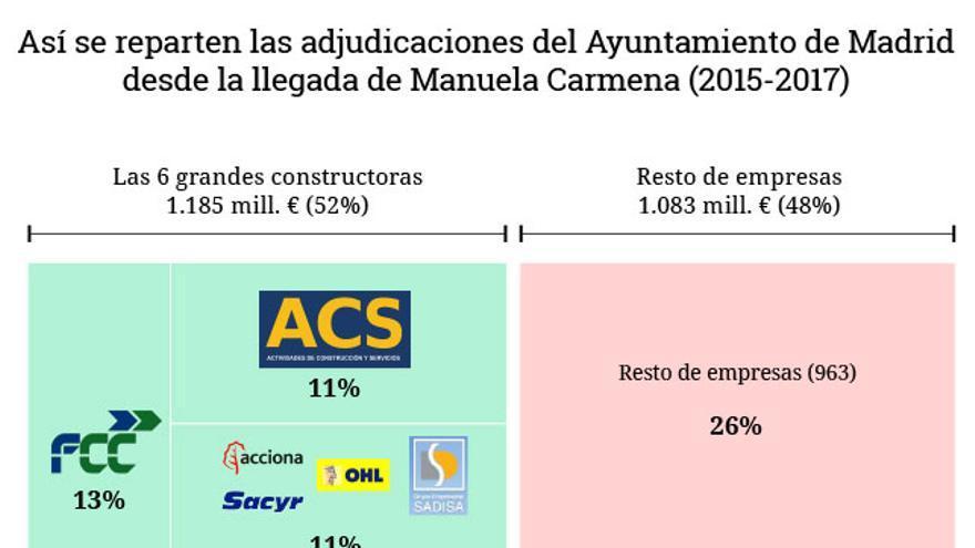 Manuela Carmena sigue adjudicando a las grandes constructoras uno de cada dos euros de los contratos municipales