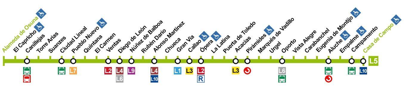 Estaciones de la línea 5 de Metro de Madrid