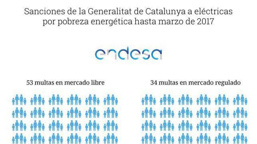 Sanciones de la Generalitat a eléctricas por casos de pobreza energética