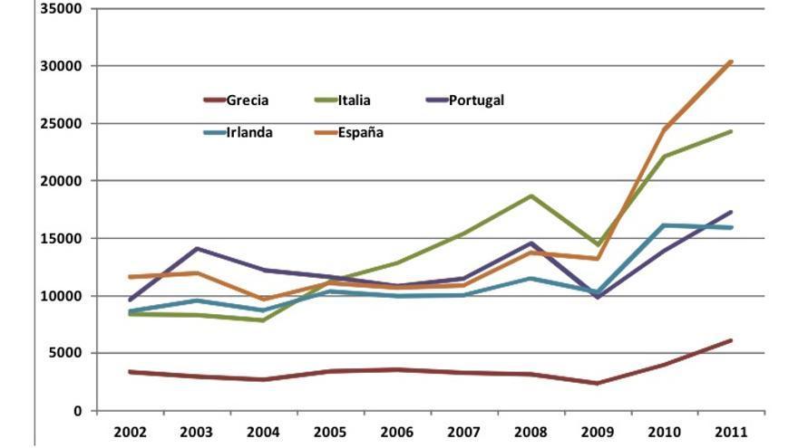 Gráfico 1. Primera alta como trabajador en el Reino Unido de ciudadanos extranjeros por nacionalidad, 2002-2011 (diciembre de cada año) // Fuente: NINo Registrations to Adult Overseas Nationals entering the UK