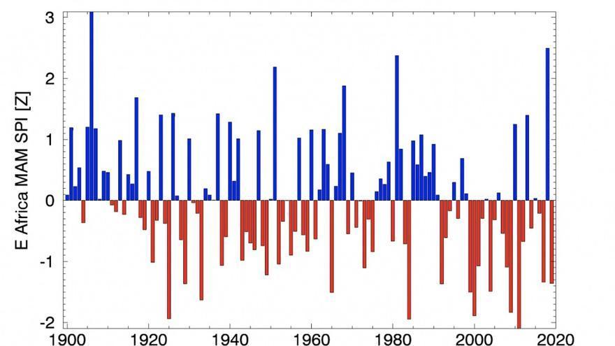 En este gráfico se puede observar cómo las lluvias en el Este de África (barras azules) se han ido haciendo más escasas en los últimos 100 años a medida que las temperaturas (barras rojas) se han ido incrementando.