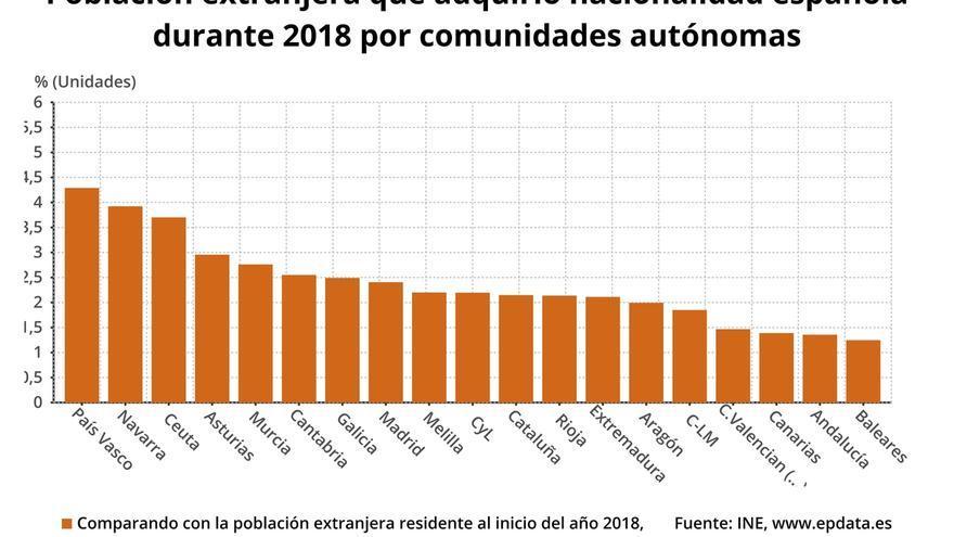 Cantabria fue la tercera comunidad donde menos extranjeros se nacionalizaron en 2018, con 796