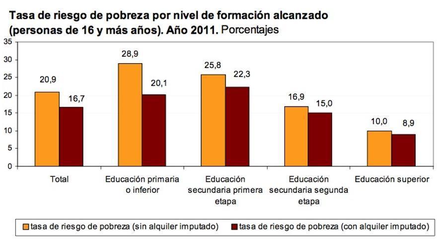 Tasa de riesgo de pobreza por nivel de formación alcanzado (INE)
