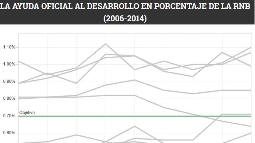 Gráfico de la Ayuda Oficial al Desarrollo de los países ricos.