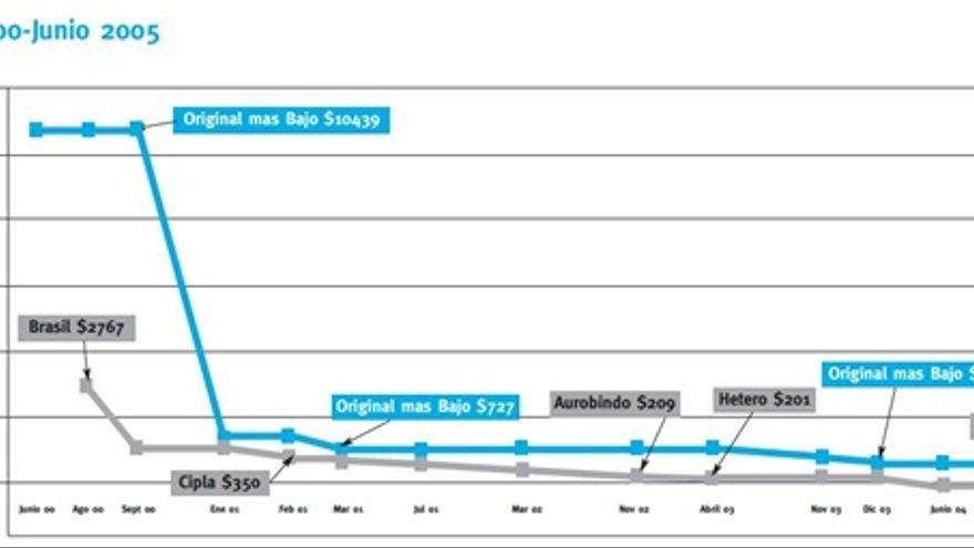 Fuente: Médicos Sin Fronteras. Informe: Untangling the web: una guía para la compra de ARVs en los países en vías de desarrollo.