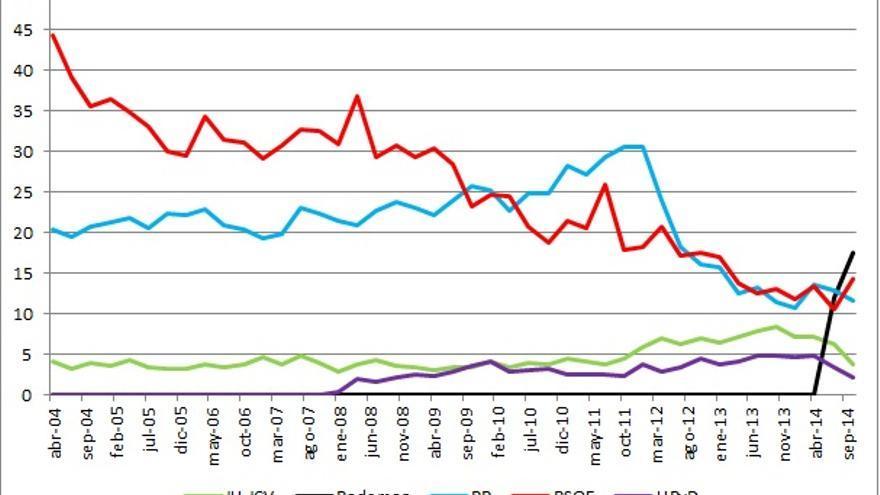 Evolución de la intención directa de voto en los barómetros del CIS desde abril de 2004 en partidos seleccionados