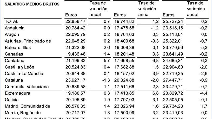 Muestra de los salarios según la región.