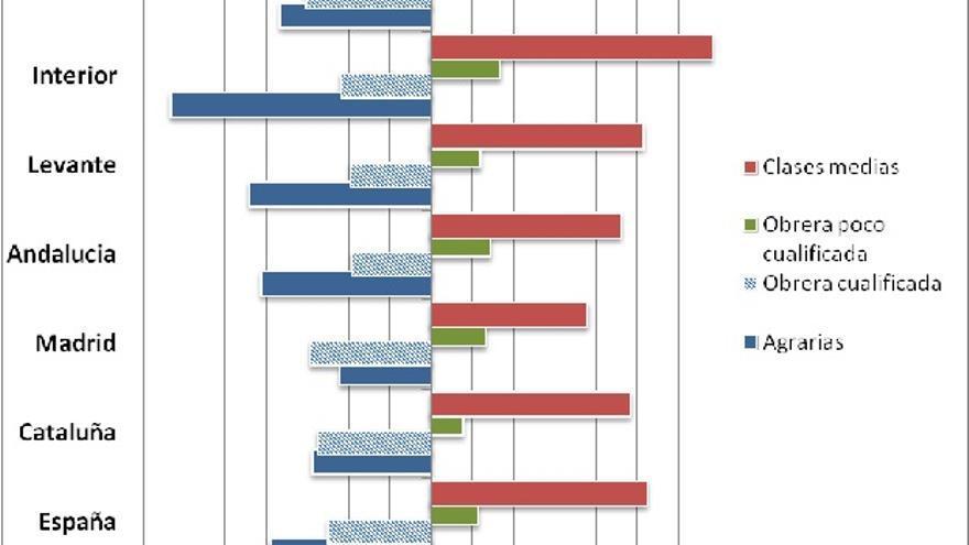 Gráfico 2. Disimilitud de la estructura de clases entre padres e hijos/as (2006)