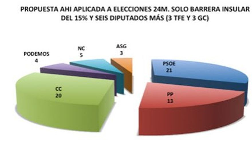 Propuesta AHI aplicada a elecciones del 24M.