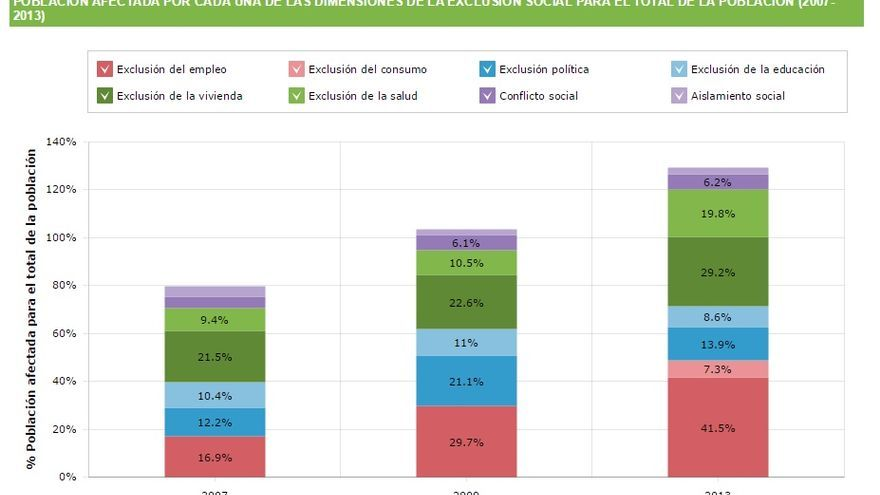 Elaboración: FOESSA / Fuente: EINSFOESSA 2007, 2009 y 2013