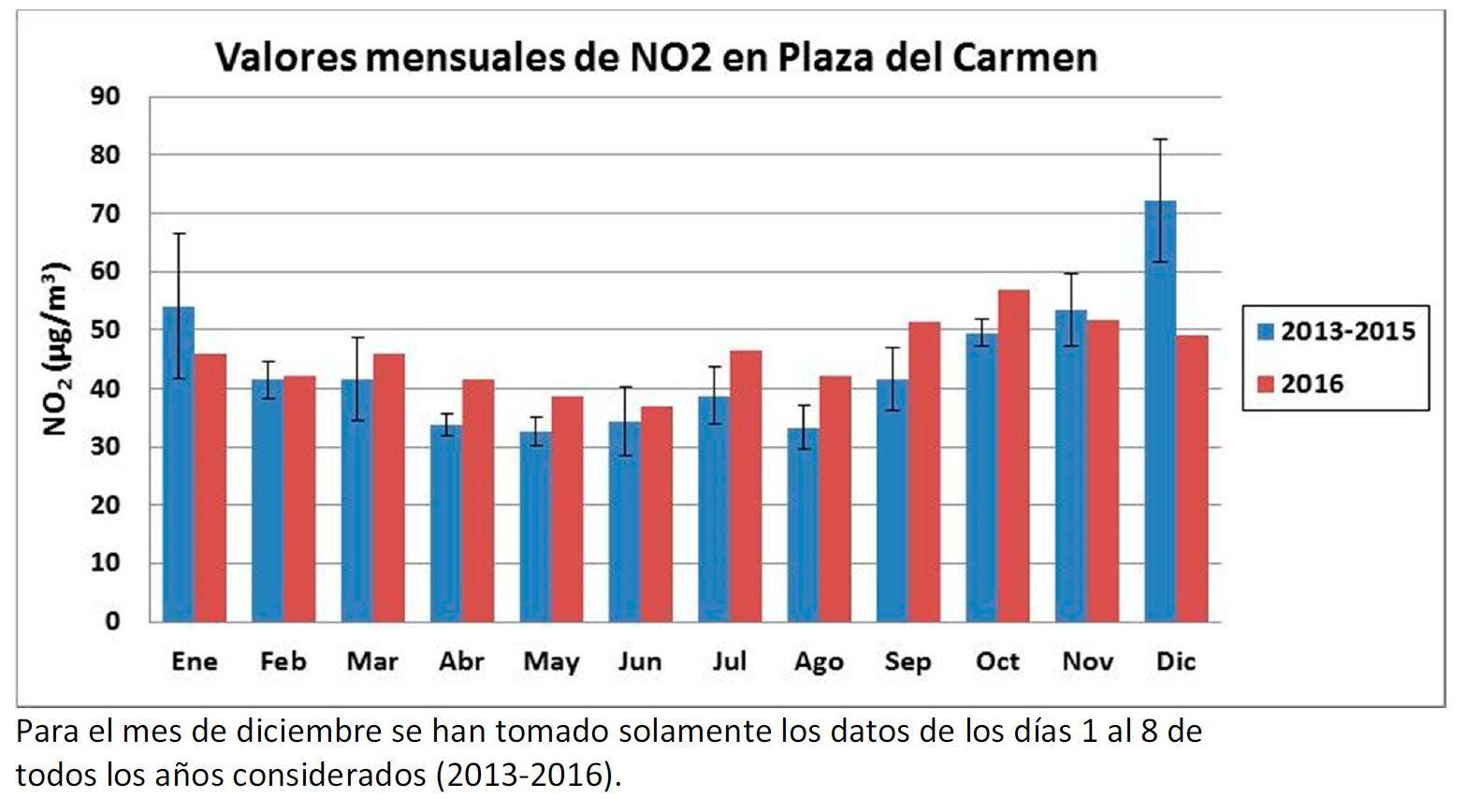 Valores mensuales de NO2 registrados en Plaza del Carmen | ECOLOGISTAS EN ACCIÓN