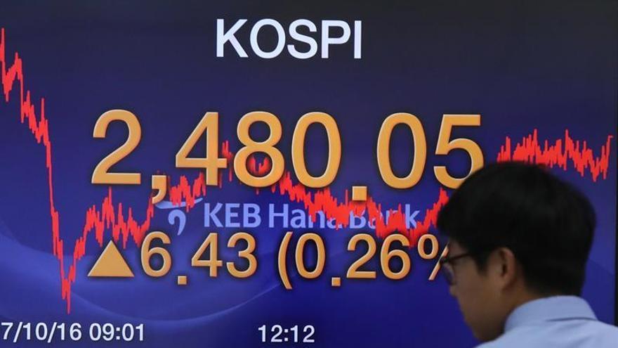 La Bolsa de Seúl sube un 0,37 % en la apertura hasta los 2.552,26 puntos