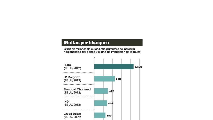 Multas a los bancos por blanqueo (cifras en millones de euros). / Elaboración: Pilar Blázquez
