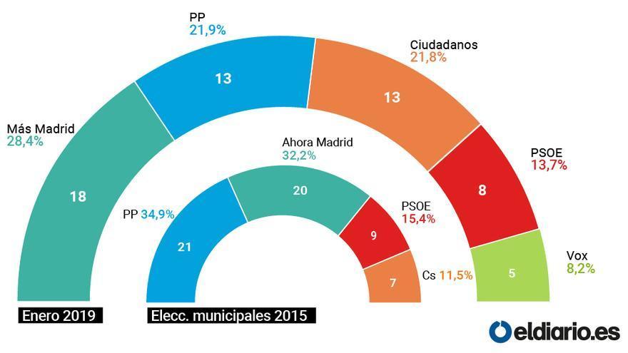 0a0737fbc4bd92 Carmena ganaría en Madrid pero Ciudadanos tendría la llave para decidir el  color del Gobierno