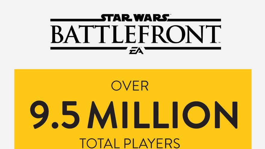 Datos beta Star War Battlefront