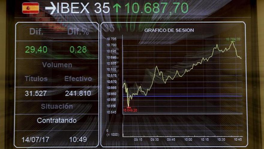 El IBEX se muestra cauto y sube un 0,18 % a la espera de referencias de EEUU