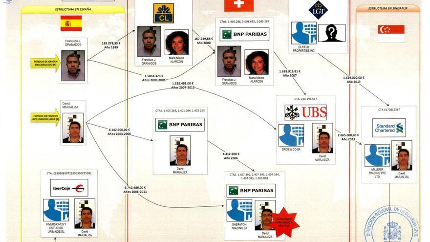 El diagrama elaborado por la Guardia Civil sobre los movimientos de dinero.