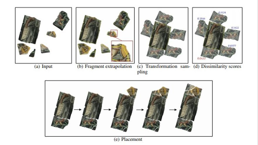 Los cuatro pasos que sigue la IA: 1. Inputs (piezas) 2. Extrapolación de fragmentos 3. Muestreo de las transformaciones 4. Búsqueda de buenos resultados 5. Emplazamiento