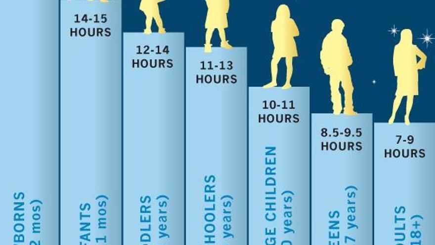 Trasnochas por culpa del m vil est de moda y se llama - Tiempo en badalona por horas ...