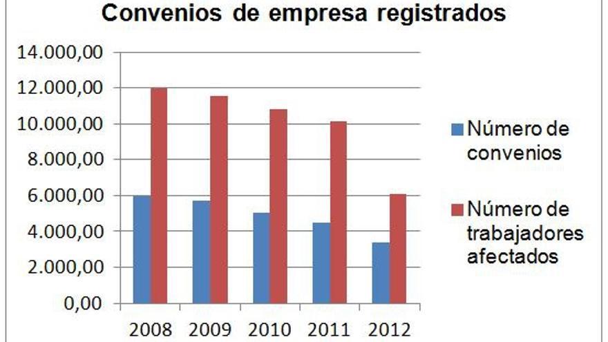 convenios_registrados