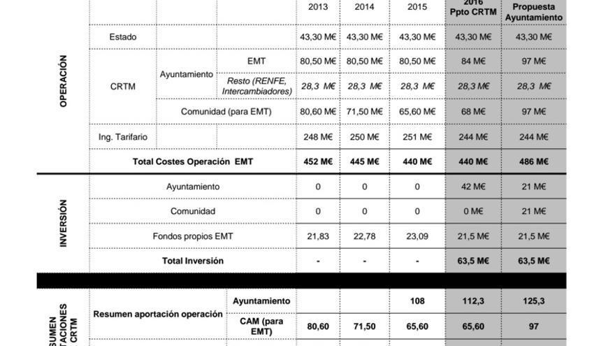 Presupuestos del Consorcio de Transportes Regional de Madrid para 2016