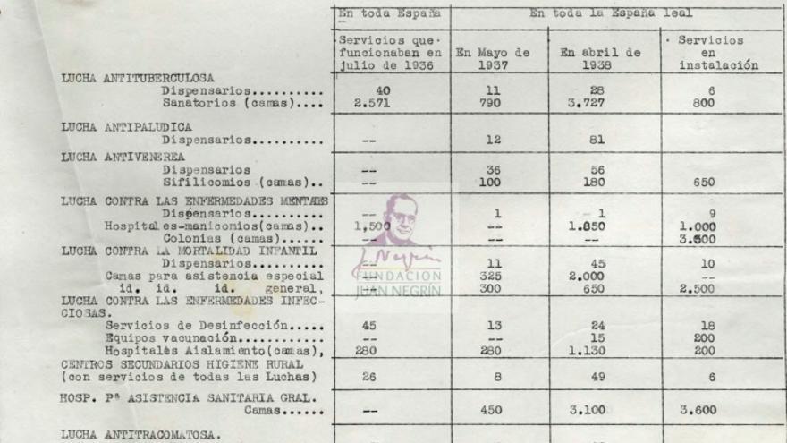 Documento sobre recursos sanitarios de la República durante la Guerra Civil. (Archivo de la Fundación Juan Negrín)