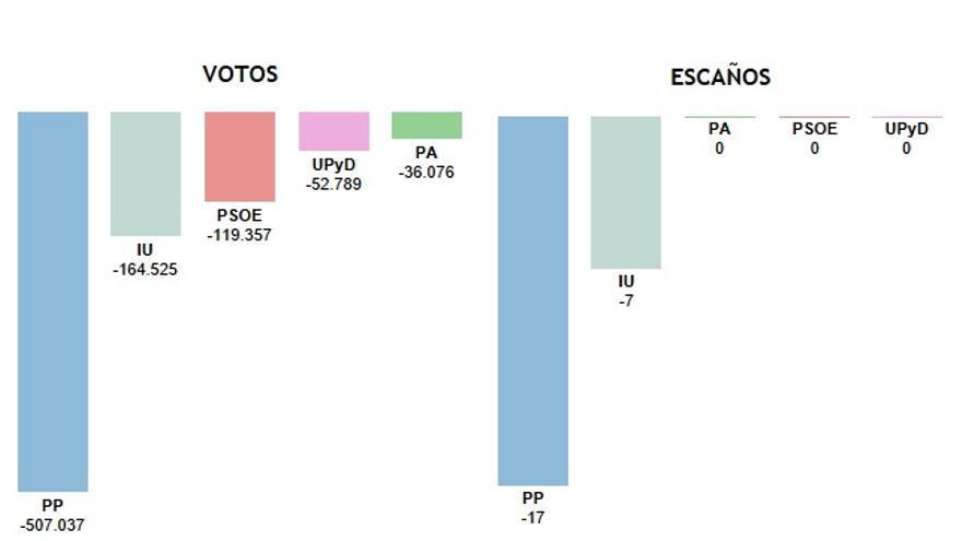 Gráfico: qué partidos han perdido más