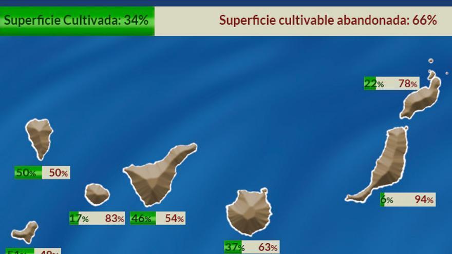 Mapa de la superficie agraria útil en Canarias y por islas.