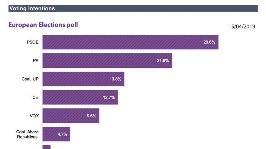 Reparto de escaños y porcentajes por candidaturas, según la proyección del Parlamento Europeo del 18 de abril de 2019.